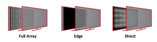 Типы подсветки Direct, Edge, FALD